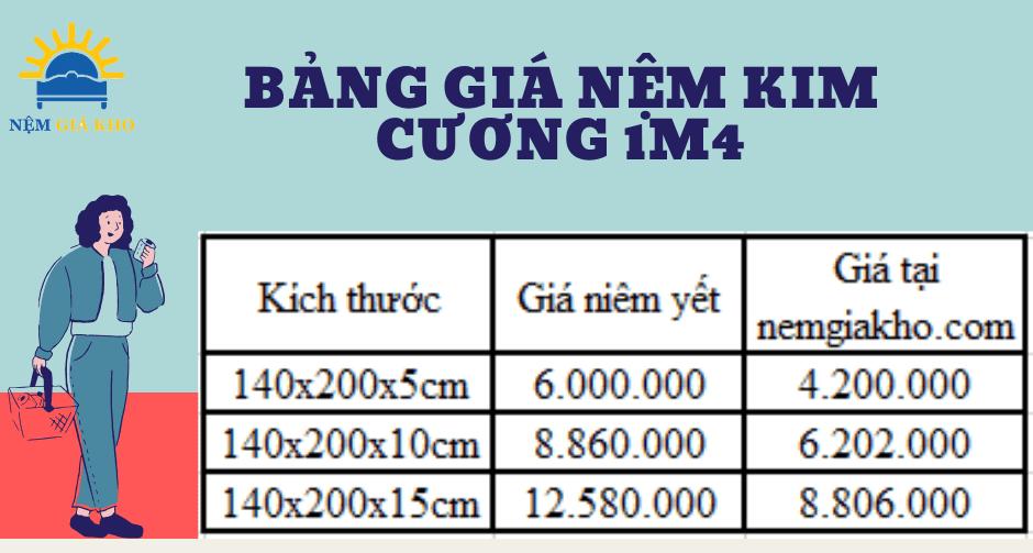 bảng giá nệm 1m4